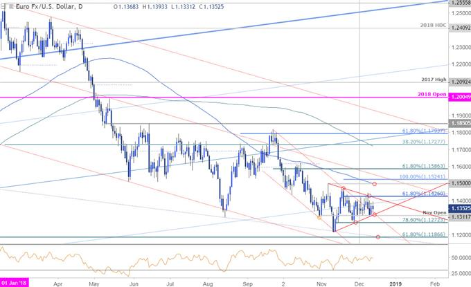 EUR/USD Price Outlook Euro Breakout Imminent- Battle Lines Drawn