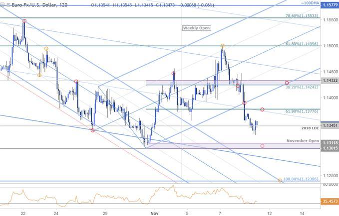 Near-term Trade Setups in EUR/USD and NZD/USD \u2013 Market Trading News