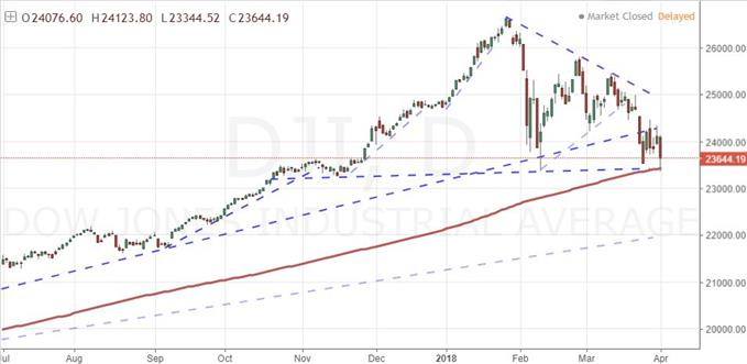 How Significant Is the SP 500 Breaking the 200-Day Moving Average?