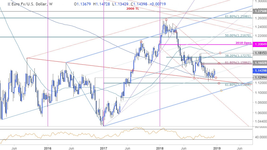 EUR/USD Weekly Price Outlook Euro Trading Levels Heading into 2019