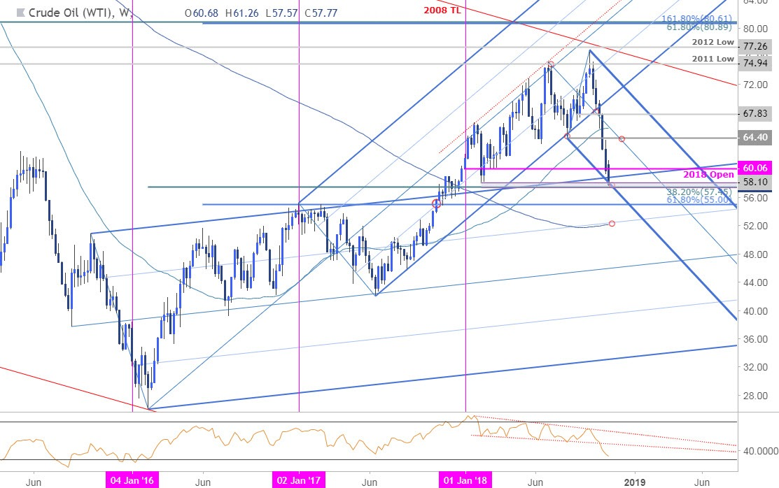 Crude Oil Weekly Technical Outlook\u2013 WTI Plunges to Fresh Yearly Lows