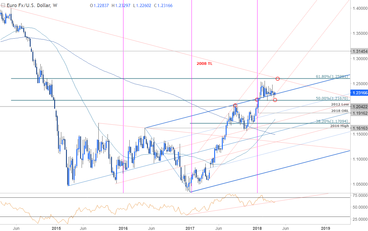 Aus Euro Weekly Technical Perspective On Eur Usd Aud Usd And Gbp Jpy