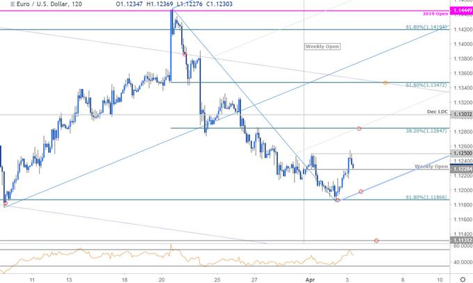 Euro Price Outlook EURUSD Sets Opening Range Above Critical Support