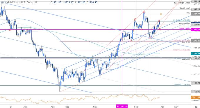 Gold Price Outlook XAU/USD Rally Folds from Fibonacci Resistance