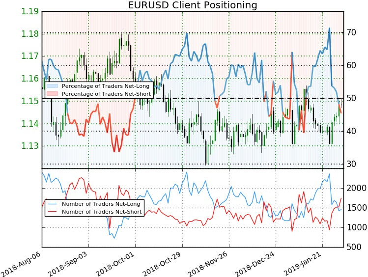 EUR/USD Price Outlook Euro Fails at 115 - Levels to Know for NFP