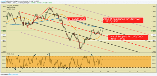 Canadian Dollar Forex Forecast, Rate Market Support at 1.2666.