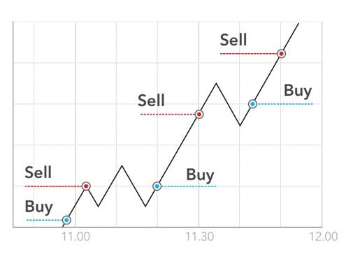 Day Trading Strategies for Beginners in Australia IG AU