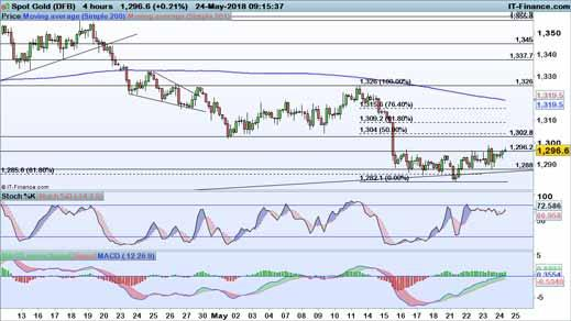 Technical analysis key levels for gold and crude IG AU