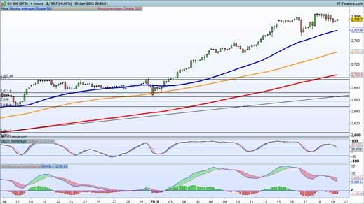 Levels to watch FTSE 100, DAX and SP 500 IG UK