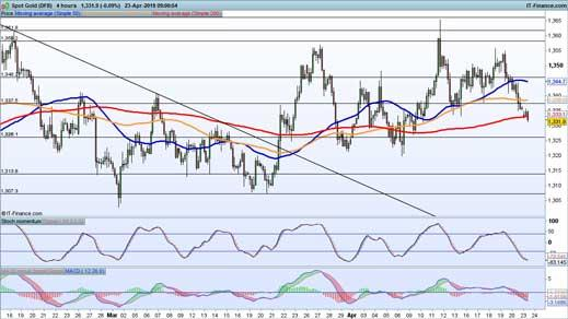 Technical analysis key levels for gold and crude IG SG - technical analysis