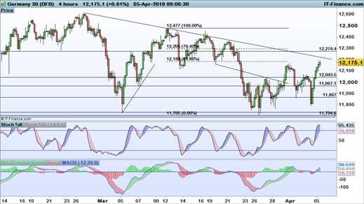 Levels to watch FTSE 100, DAX and Dow IG SG