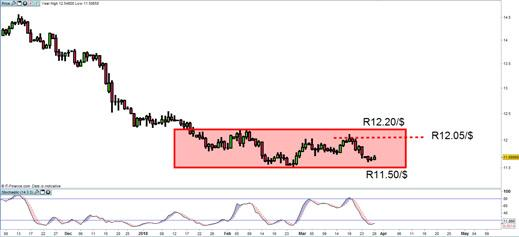 The rand weakens as the Reserve Bank cuts lending rates IG ZA