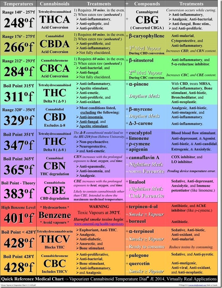 Cannabinoid Chart Breakdown of which cannabinoids benefit which - fire service application form