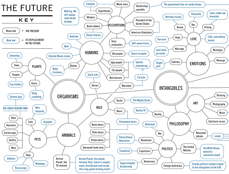 Infographic of the Day This Flowchart\u0027s More Clever Than a Dozen Futu