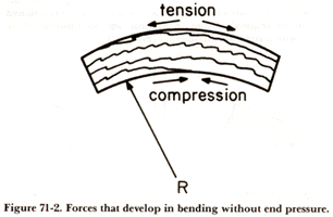 Forces that develop in bending without end pressure