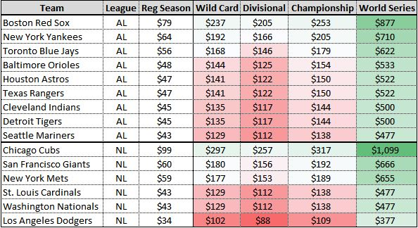 Predicting Prices for the MLB Playoffs 2016 Vivid Seats