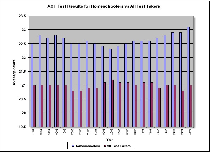ACT Test Results For Homeschoolers vs All Test Takers A2Z