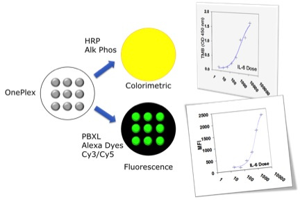 ELISA Plate Supports Quantitative Singlet Immunoassays in Strip Well