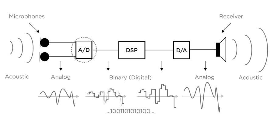 Block Diagram Hearing Aid Wiring Diagram