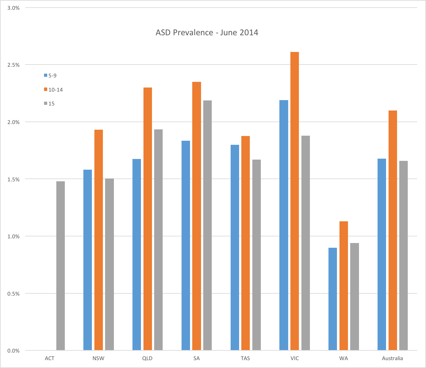 Prevalence For Autism Variability Of Autism Asd Prevalence Between Australian