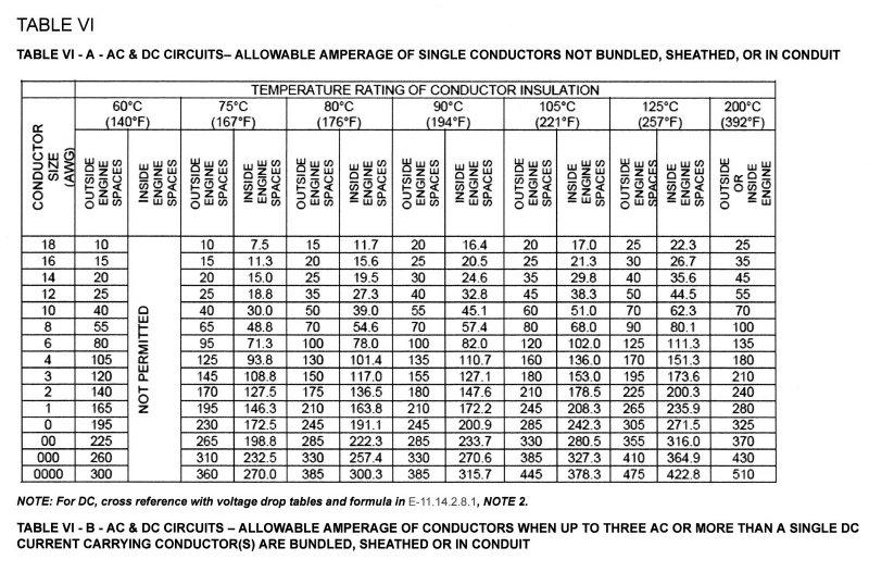 Wire Ampacity Charts