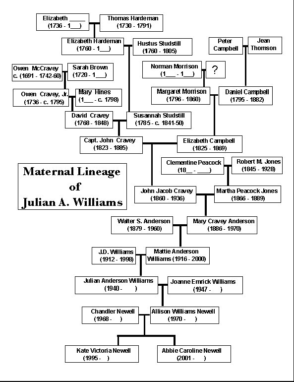 Family Tree Example - Send Yours photo - Julian Williams photos at - family tree example