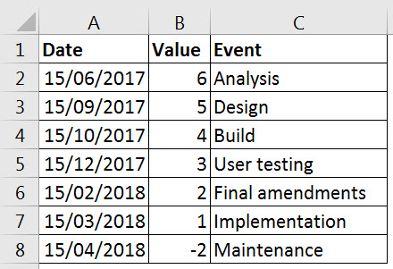 Creating a Timeline Chart in Excel 2016 A4 Accounting