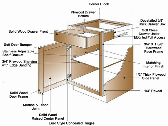 Kitchen Cabinet Design Terminology About Our Cabinets - Aaa Home Design, Southern California