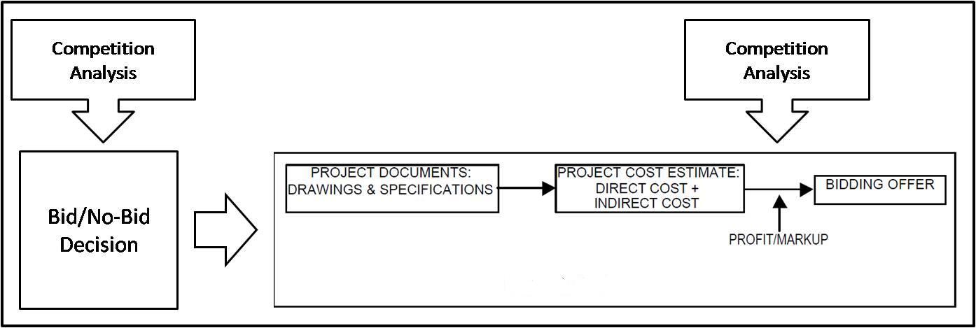 W2_RQ_Competition Analysis in Construction Bidding Casablanca Q1 - construction bid
