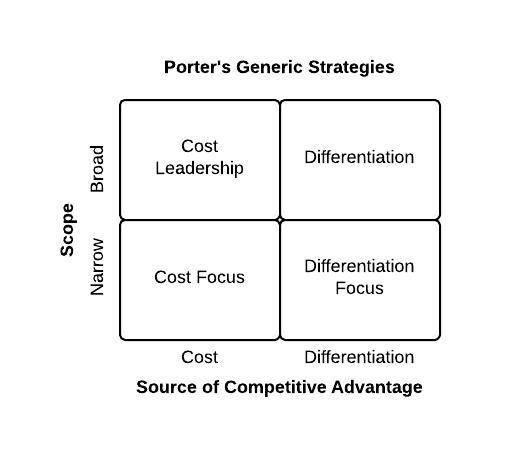 Ikea porter s generic strategies Research paper Academic Writing - porter's three generic strategies