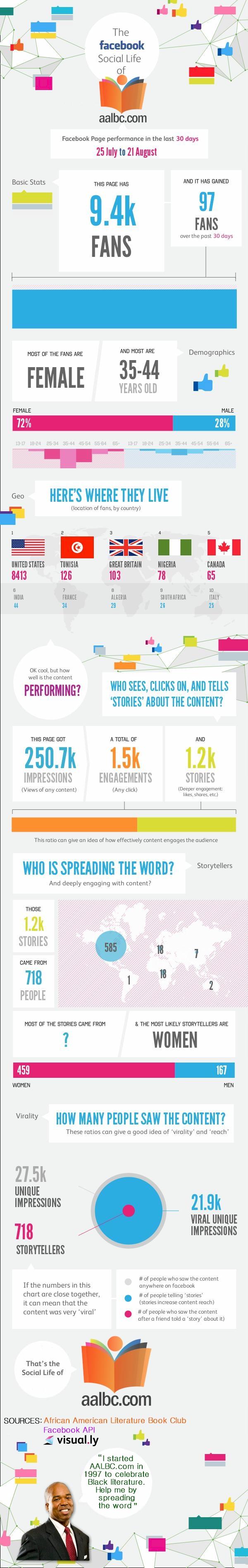 AALBC.com Facebook Infographic