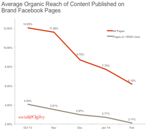 Facebook Zero: Considering Life After the Demise of Organic Reach³