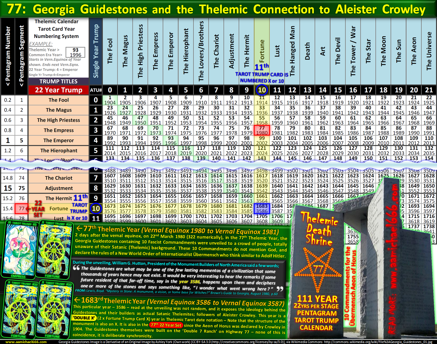 How The Calendar Was Created After 911 Cherokee County 911 Central Dispatch 77inverse Pentagram Thelemic Calendar Gematria