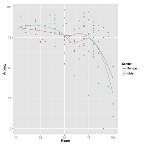 Customizing graphs with ggplot2 Aaron Hamer