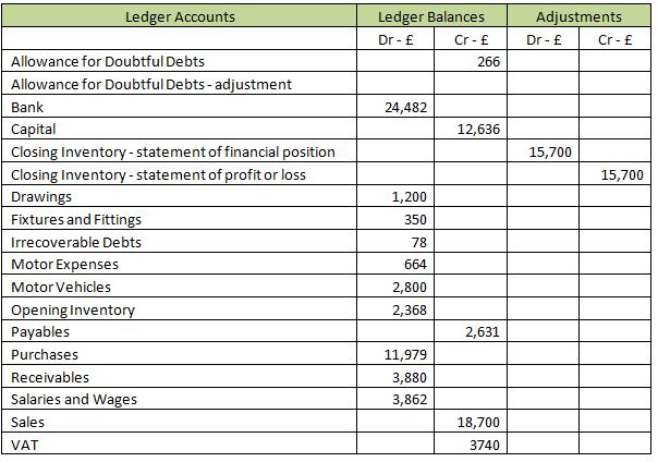 Goodwill and its treatment in the accounting system \u2013 Level 3 study tips - profit and loss ledger