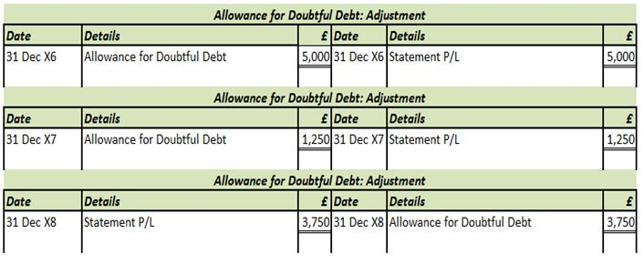 Allowance for doubtful debt \u2013 Level 3 study tips - profit and loss ledger