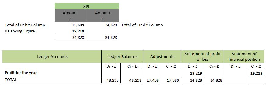 How to successfully extend a Trial Balance - profit and loss ledger