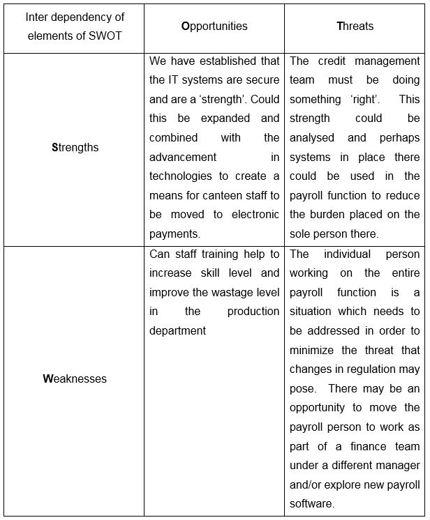Study tips the key to a successful SWOT analysis AAT Comment - swot analysis example