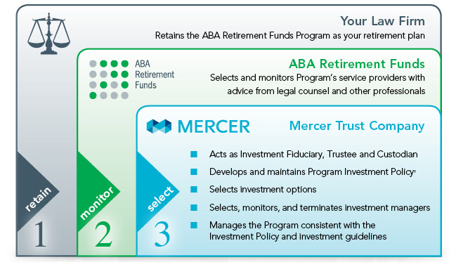 ABA Retirement Funds The Bottom Line About Your Fiduciary Liability - retirement program