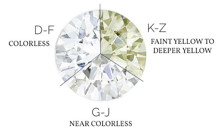 Diamond Color Chart Abby Sparks Jewelry