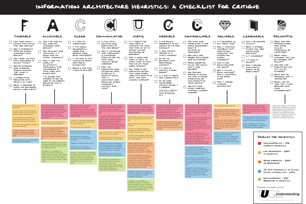 Best 25+ Information architecture ideas on Pinterest - service plan templates