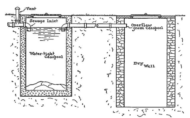 What is a Septic Tank? What is a Cesspool? \u2014 Cesspool and Septic