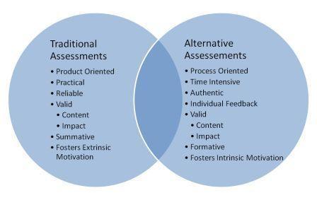 Principles and Methods of Assessment \u2013 Page 2 \u2013 Assessment bridging