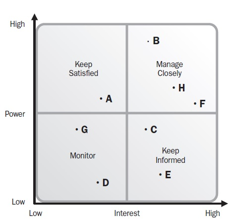 Related Keywords  Suggestions for Stakeholder Analysis Power