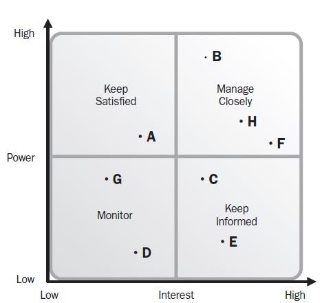 Power And Interest Matrix towelbars