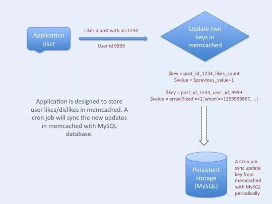 "Facebook style ""like"" demo architecture using ""memcached"""