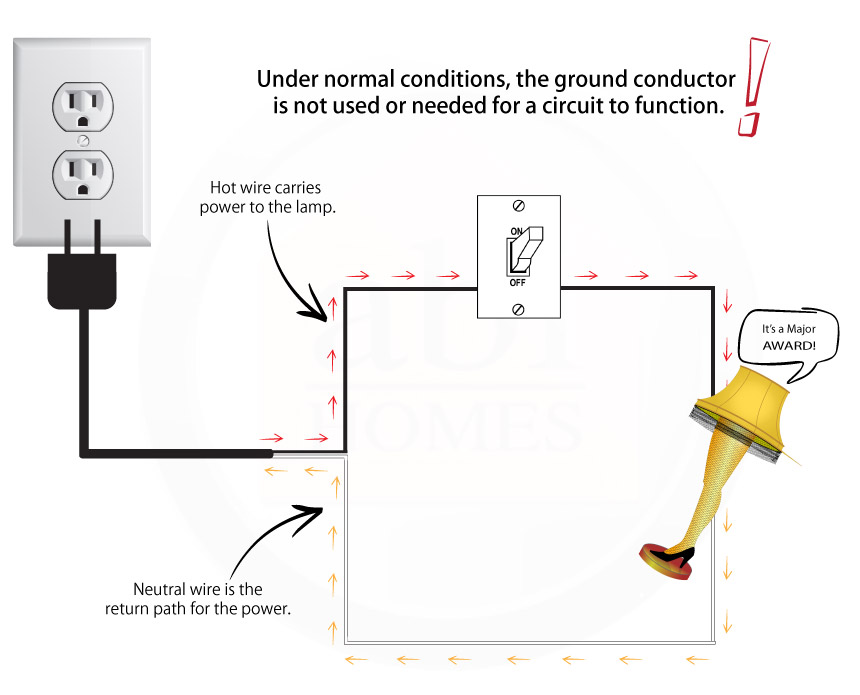 Are Ungrounded Electrical Outlets Safe - ABI Home Inspection Service