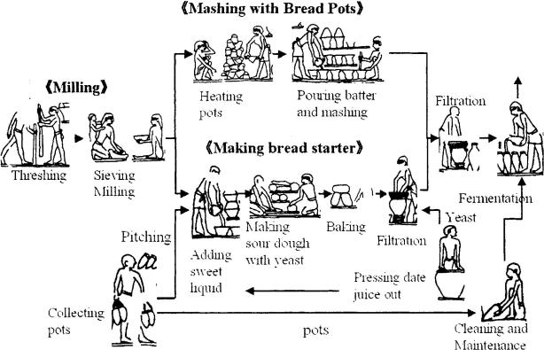 Beer making process2