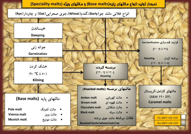 malt production chart