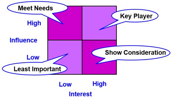 Stakeholder Power/Interest Matrix - On-line Project Management